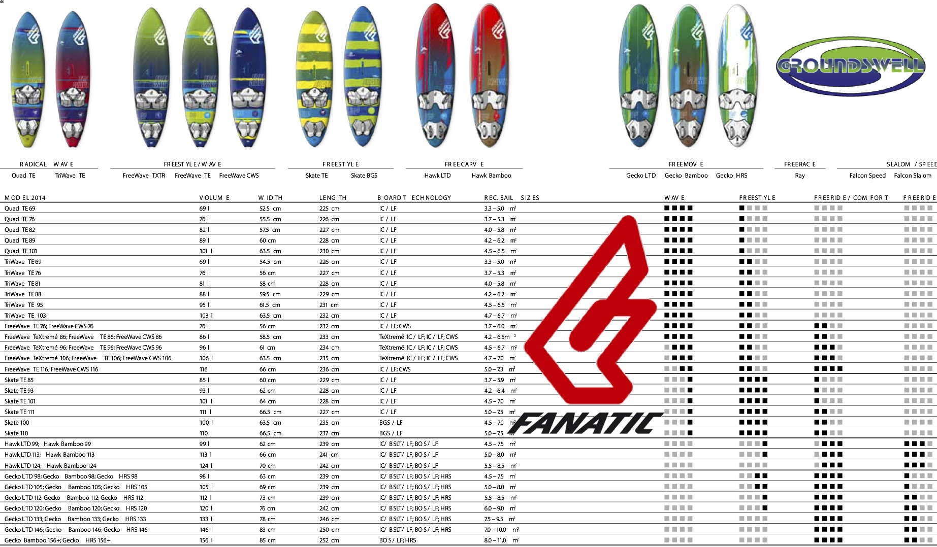 The range of 2015 Windsurf boards from Fanatic